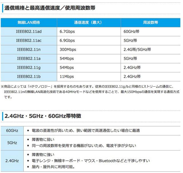 無線LAN規格の違い___IODATA_アイ・オー・データ機器